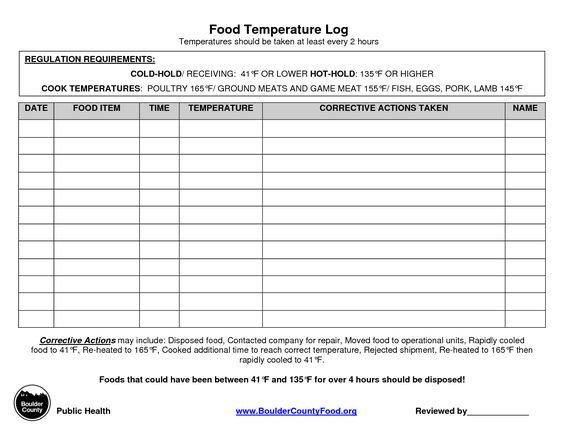 Food Service Production Sheets Temperature Chart Template