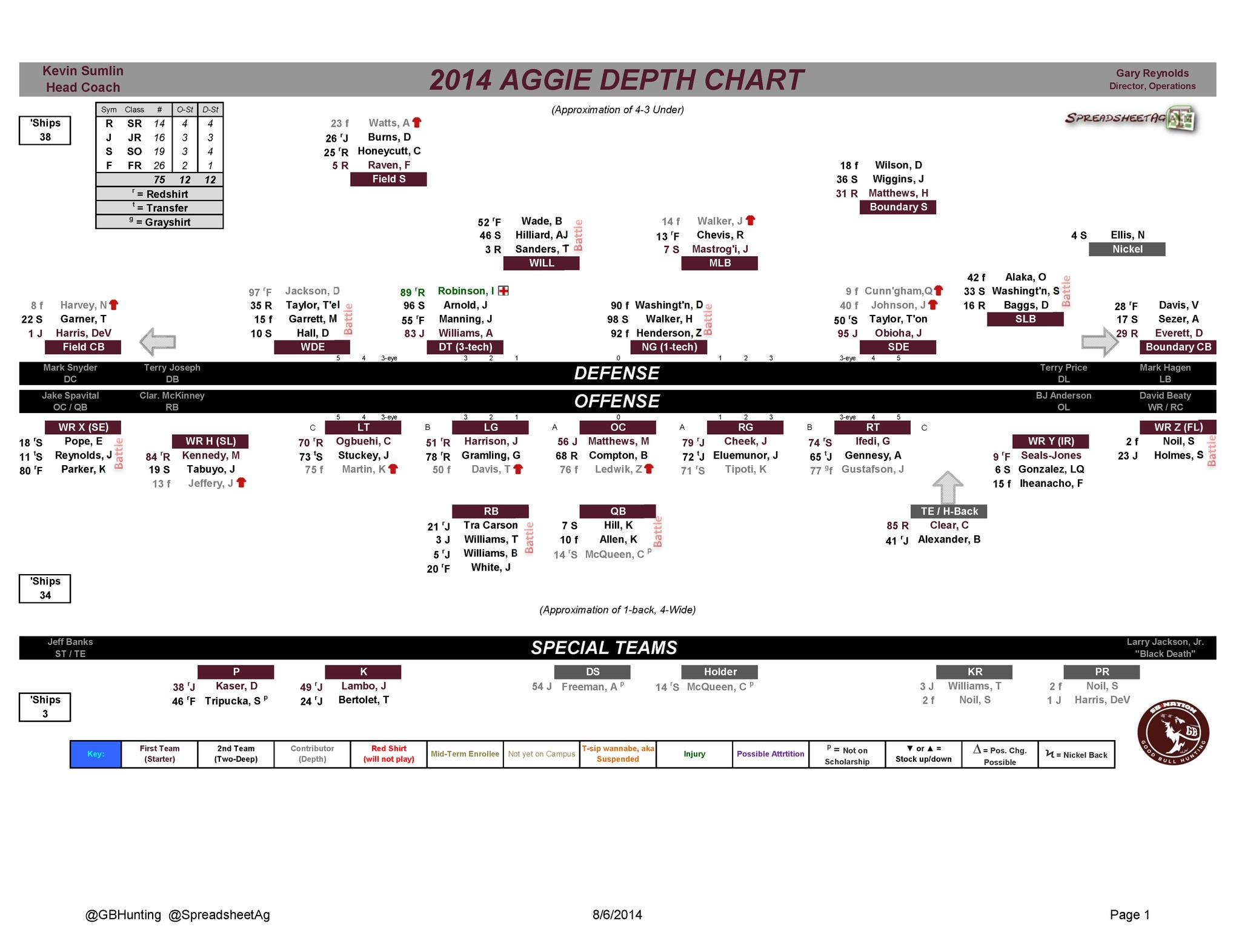 Football Depth Chart Templates Texas A&m Football 2014 Depth Chart Good Bull Hunting