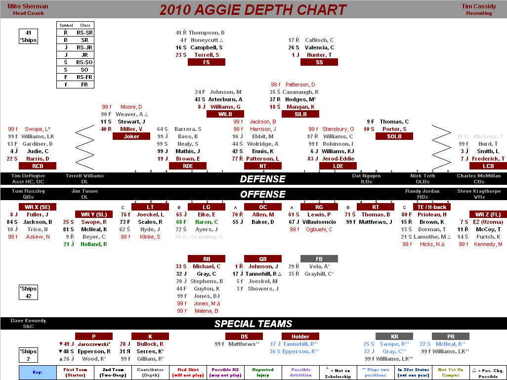Football Depth Charts Templates 5 Must Have Cs Your Summer Football Program