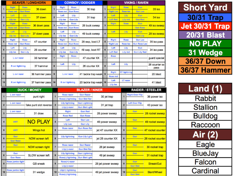 Football Wristband Template for Excel Free Printable Football Play Sheets – Jowo