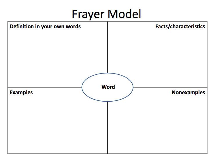 Frayer Model Template Word Frayer Model Of Vocabulary Development