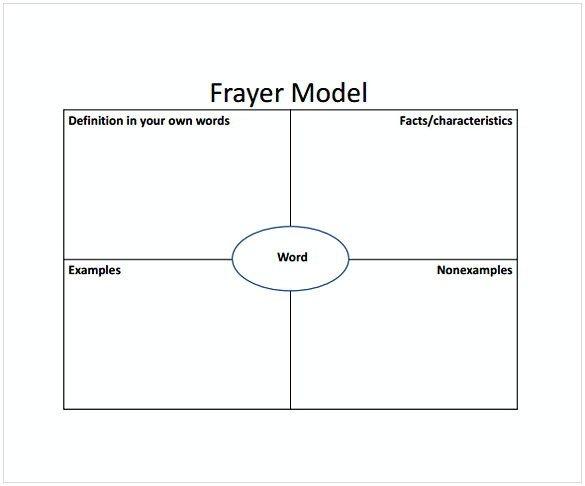 Frayer Model Template Word Frayer Model Pdf