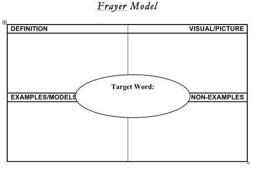 Frayer Model Template Word Frayer Model Template