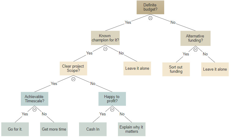Free Decision Tree Template Decision Tree Maker