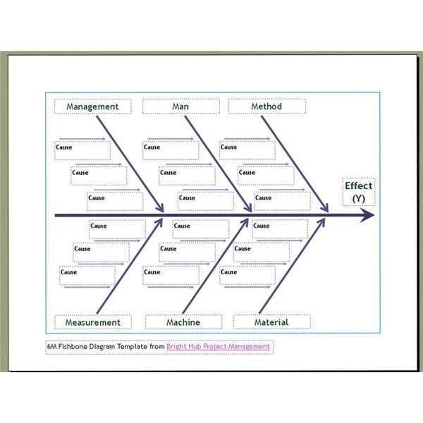 Free Fishbone Diagram Template 10 Free Six Sigma Templates Available to Download