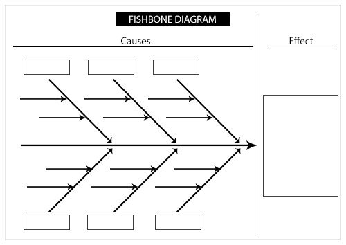 Free Fishbone Diagram Template Fishbone Diagram and Printable Template