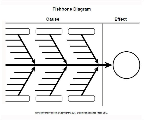 Free Fishbone Diagram Template Sample Fishbone Diagram Template 13 Free Documents In