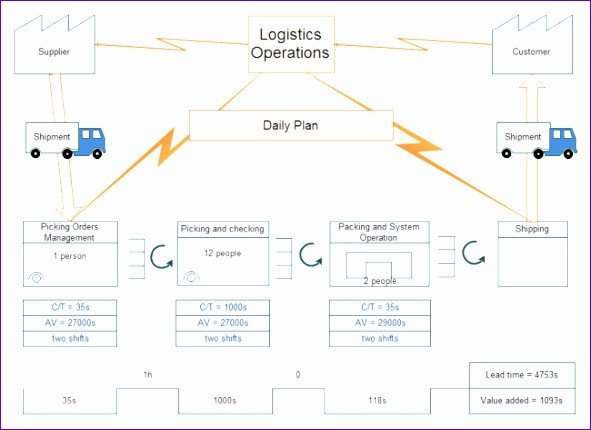 Free Value Stream Mapping Template 12 Value Stream Mapping Excel Template Exceltemplates