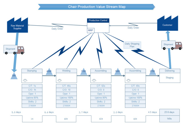 Free Value Stream Mapping Template Chair Production Value Stream