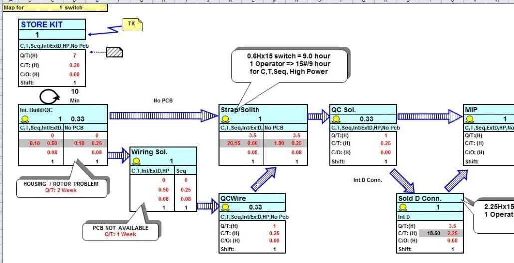 Free Value Stream Mapping Template Homepage Templatestaff