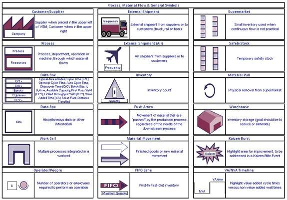 Free Value Stream Mapping Template Sigmaxl