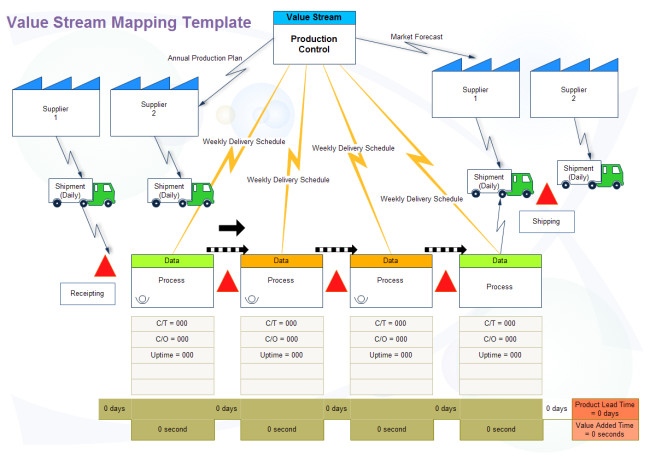 Free Value Stream Mapping Template Value Stream Map