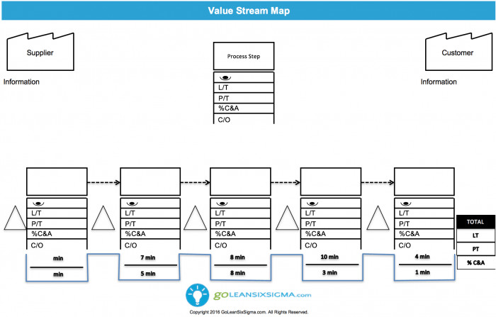 Free Value Stream Mapping Template Value Stream Map Template & Example