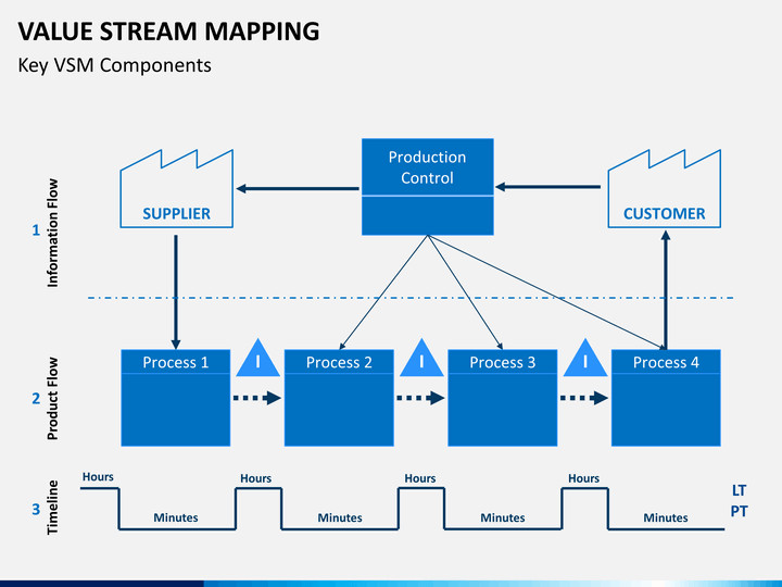 Free Value Stream Mapping Template Value Stream Mapping Powerpoint Template