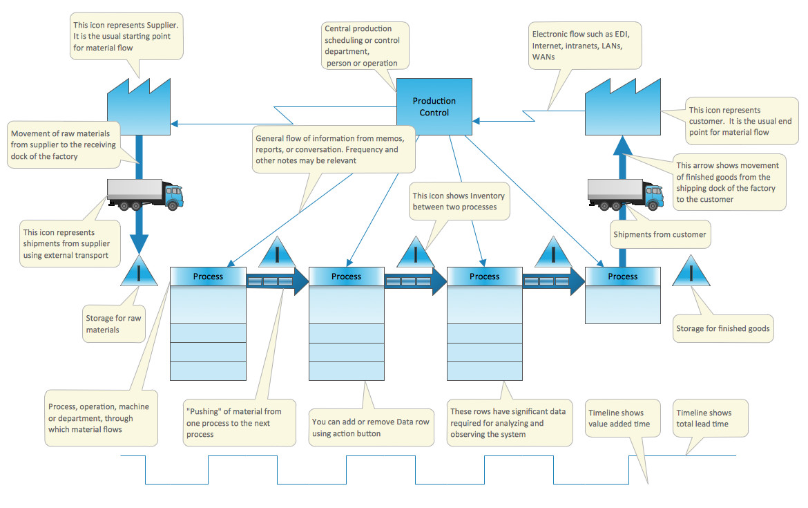 Free Value Stream Mapping Template Value Stream Mapping solution