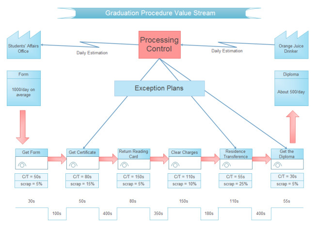 Free Value Stream Mapping Template Value Stream Mapping Templates for Free Download
