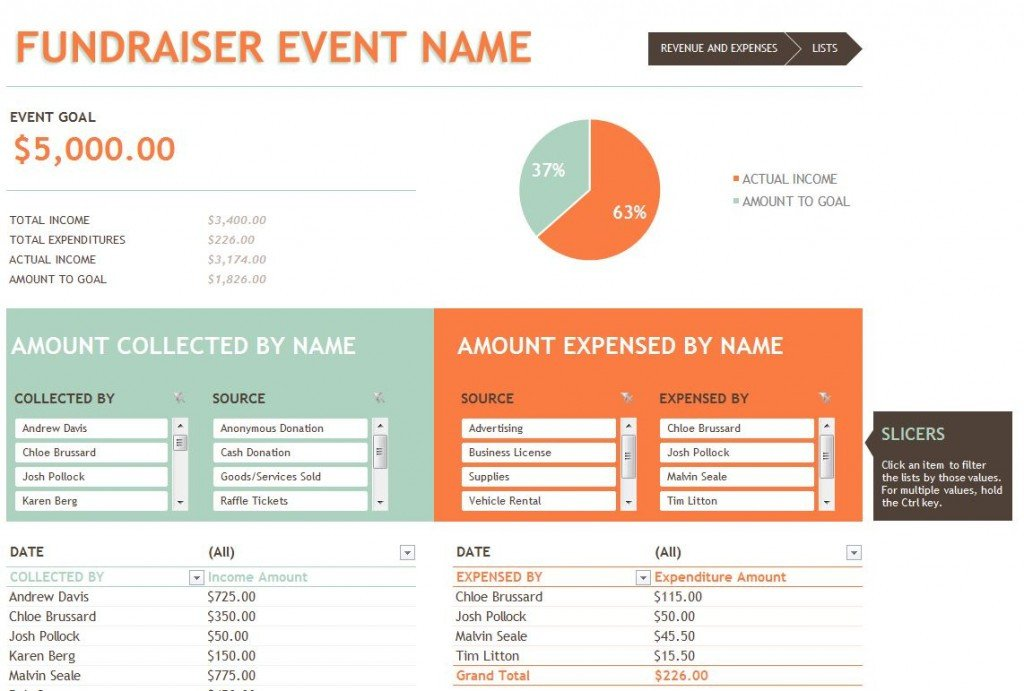 Fundraising Plan Template Excel Fundraising Bud Template
