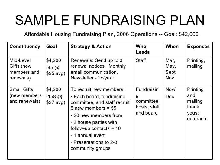 Fundraising Plan Template Excel Non Profit Example Donation Letters Google Search