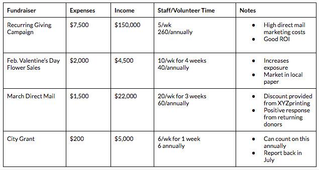 Fundraising Plan Template Word Fundraising Plan A Planning Guide Calendar Template