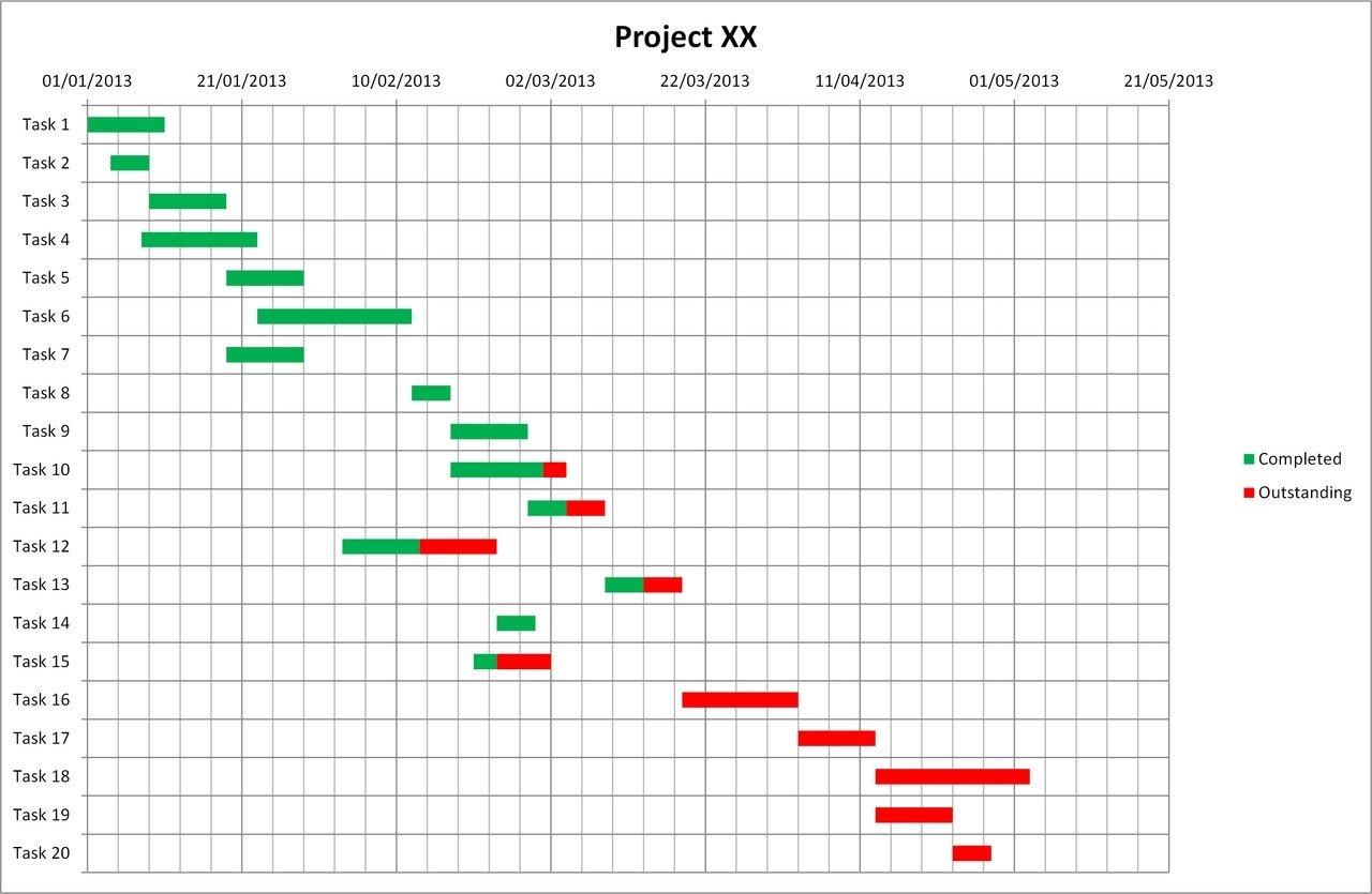 Gantt Chart Excel Template Gantt Chart Template Excel Creates Great Gantt Charts