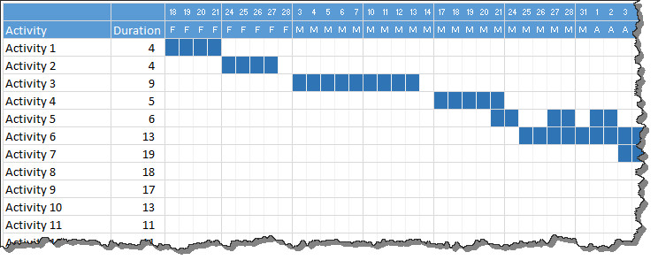 Gantt Chart Excel Template Quick and Easy Gantt Chart Using Excel [templates