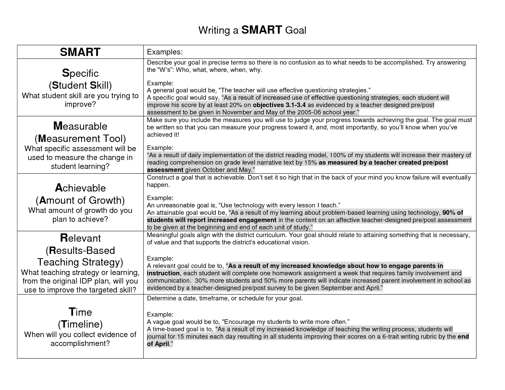 Goals and Accomplishments Template Goal Examples Writing A Smart Goal Education