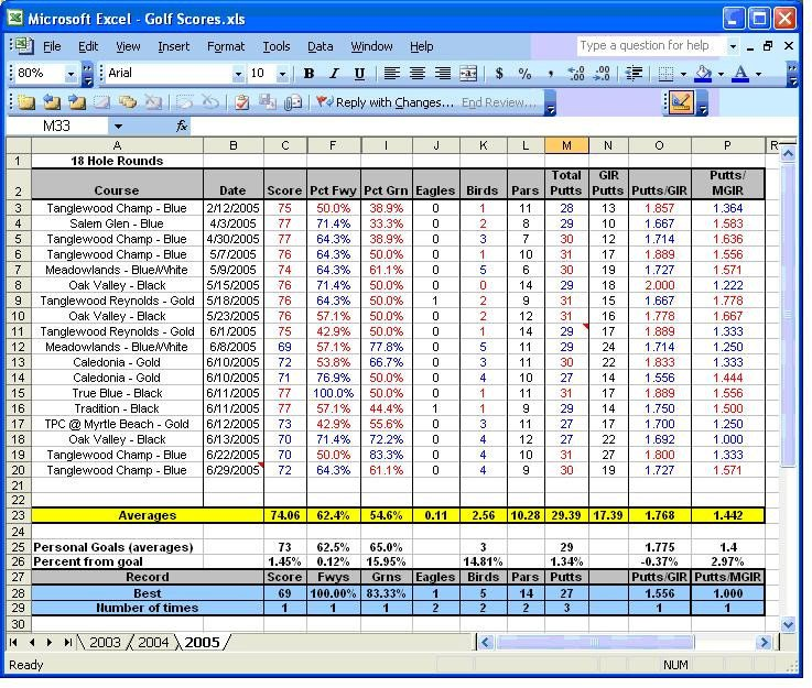 Golf tournament Template Excel Building A Spreadsheet Present for Father's Day