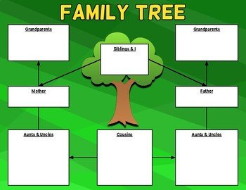 Google Family Tree Template Family Tree Graphic organizer Template Editable In Google