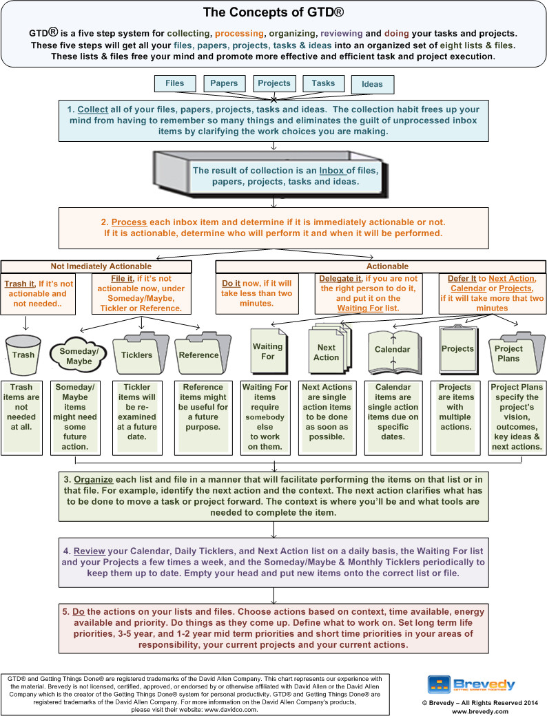 Gtd Project Planning Template Here is A Link to the Pdf Of the Concepts Of Gtd Graphic