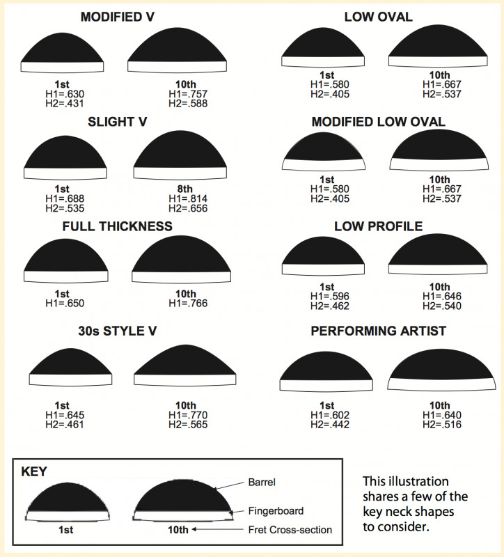 Guitar Neck Profile Template Martin Neck Profiles Guitars In 2019