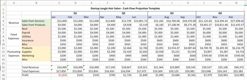 Hair Salon Budget Template How to Open Hair Salon Business