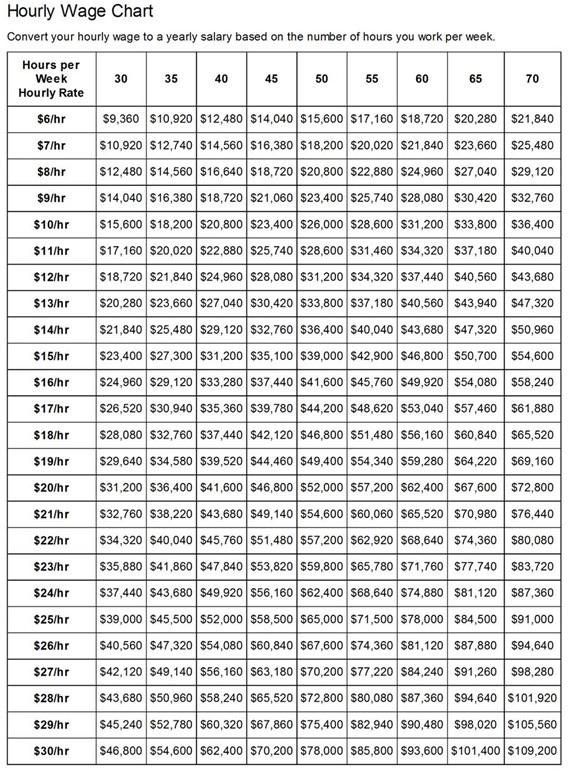 Hourly Chart Template Mood Chart Printable