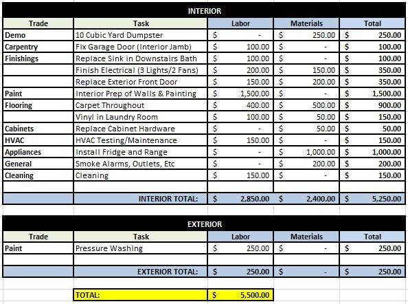 House Flipping Budget Spreadsheet Template House 18 Rehab Plan