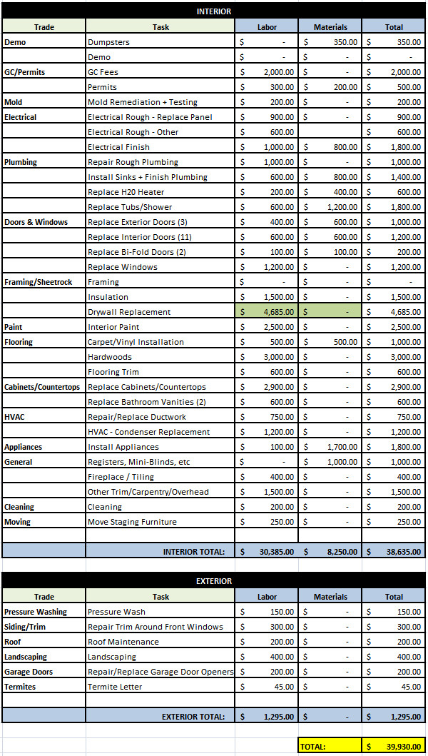 House Flipping Budget Spreadsheet Template House 35 Preliminary Bud