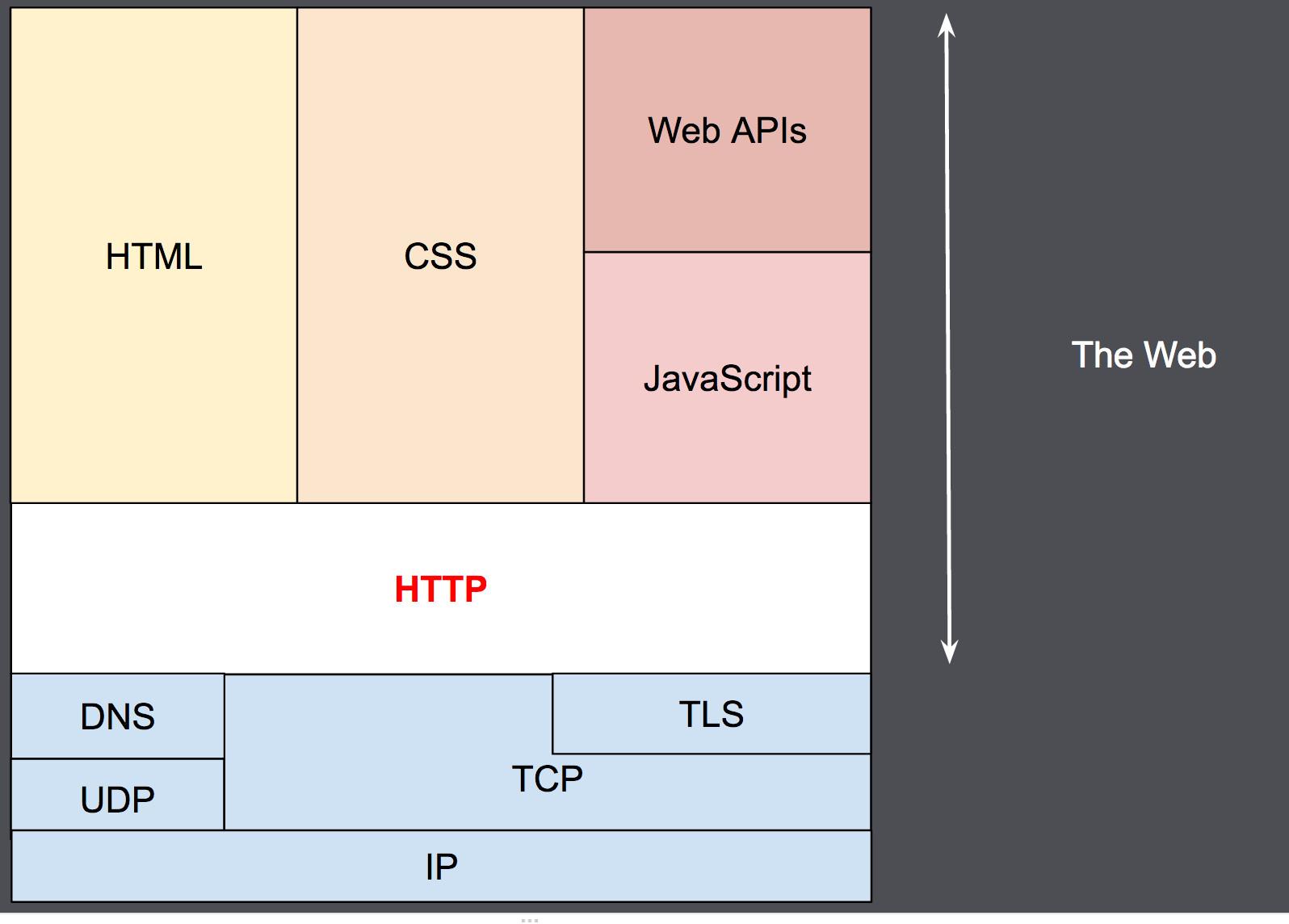 Http: An Overview Of Http Http