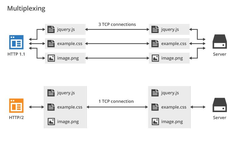 Http: Http 2 for Web Developers