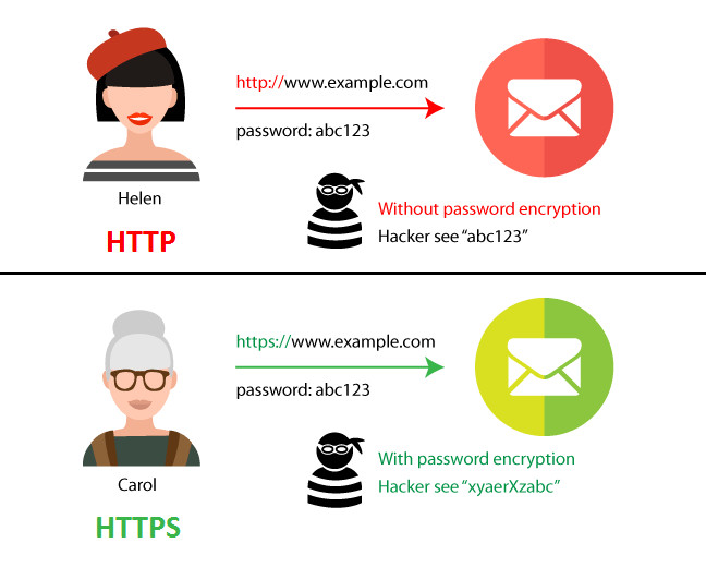 Http: Http Vs Https the Difference and Everything You Need to
