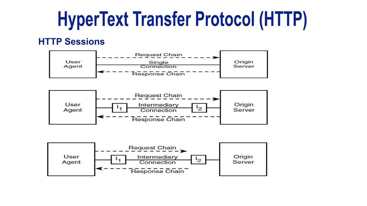 Http: Hypertext Transfer Protocol Http