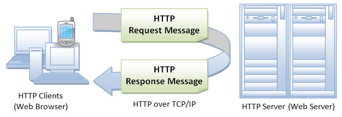Http: In Introduction to Http Basics
