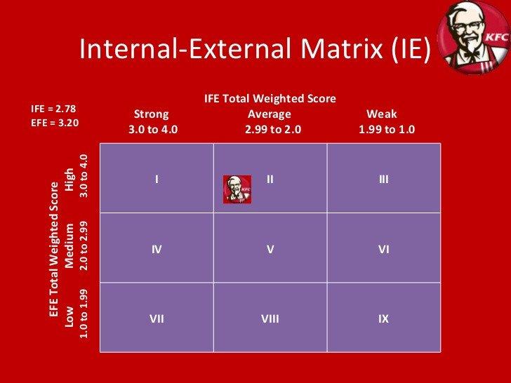 Ie Matrix Template Kfc Matrixes Analysis