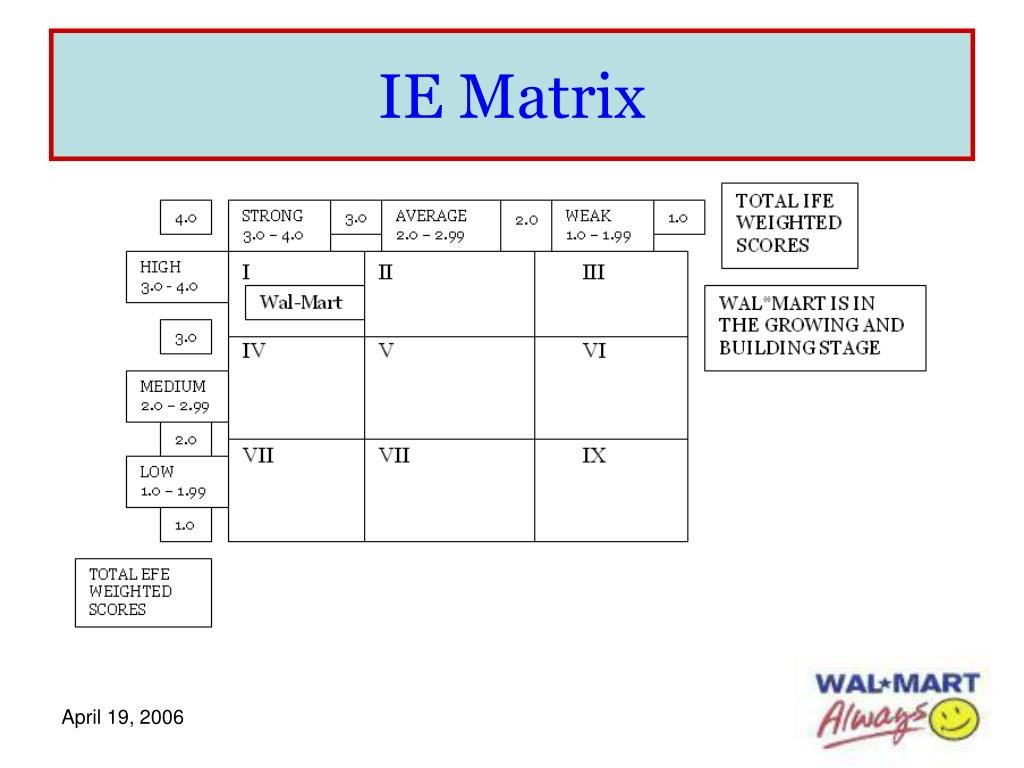 Ie Matrix Template Ppt by Megan Dow Kristin Belanger and Angèle Bourgoin