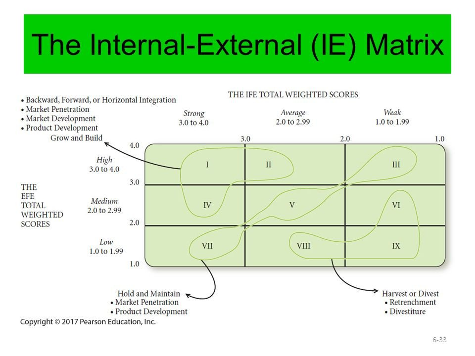 Ie Matrix Template Strategy Analysis and Choice Ppt Video Online