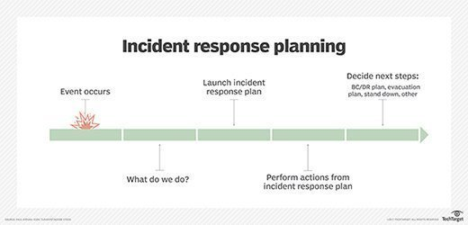 Incident Response Plan Template Free Incident Response Plan Template for Disaster Recovery