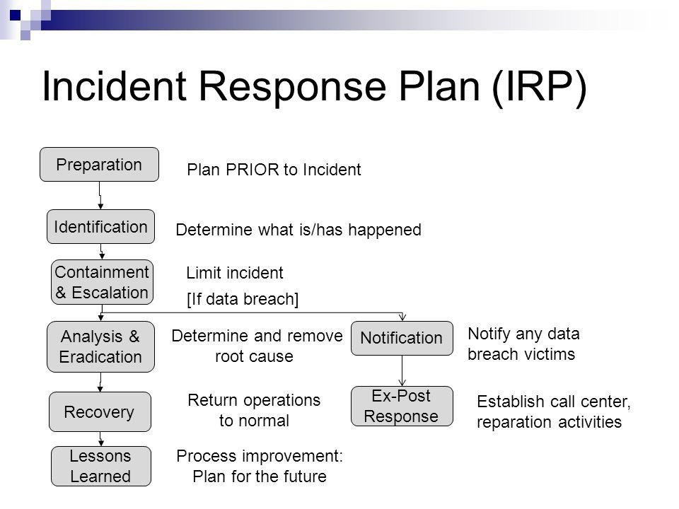 Incident Response Plan Template Security Incident Response Plan Template