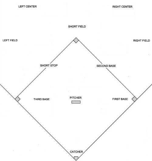 Kickball Roster Template 20 Of Fastpitch Diamond Template Printable