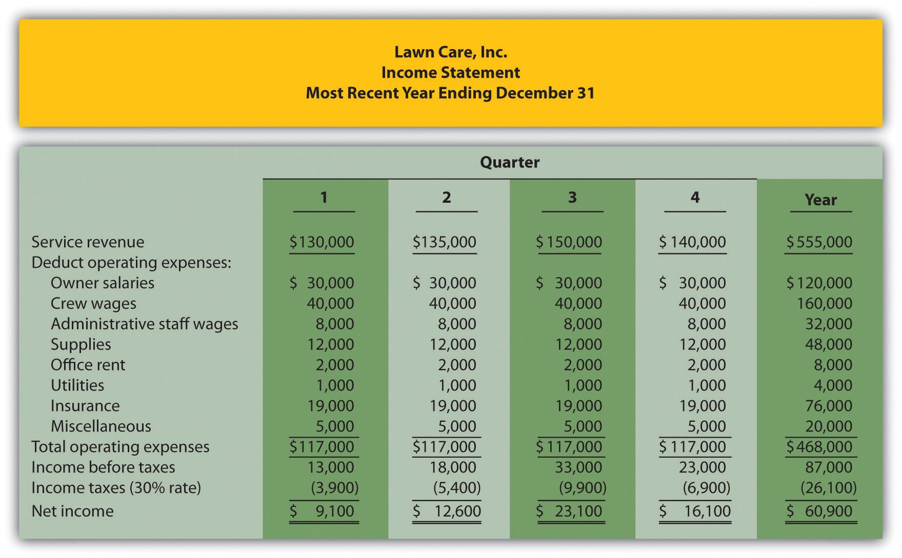 Lawn Care Business Expenses Spreadsheet How are Operating Bud S Created