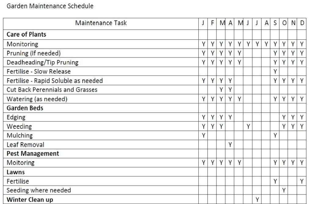 Lawn Maintenance Schedule Template Lawn Maintenance Schedule Template