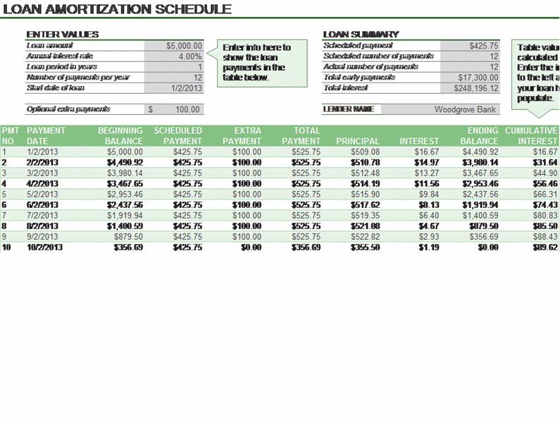 Loan Amortization Template Excel Loan Amortization Schedule Pankajmadhav