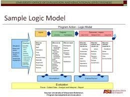 Logic Model Template Powerpoint 36 Best Images About Planning On Pinterest