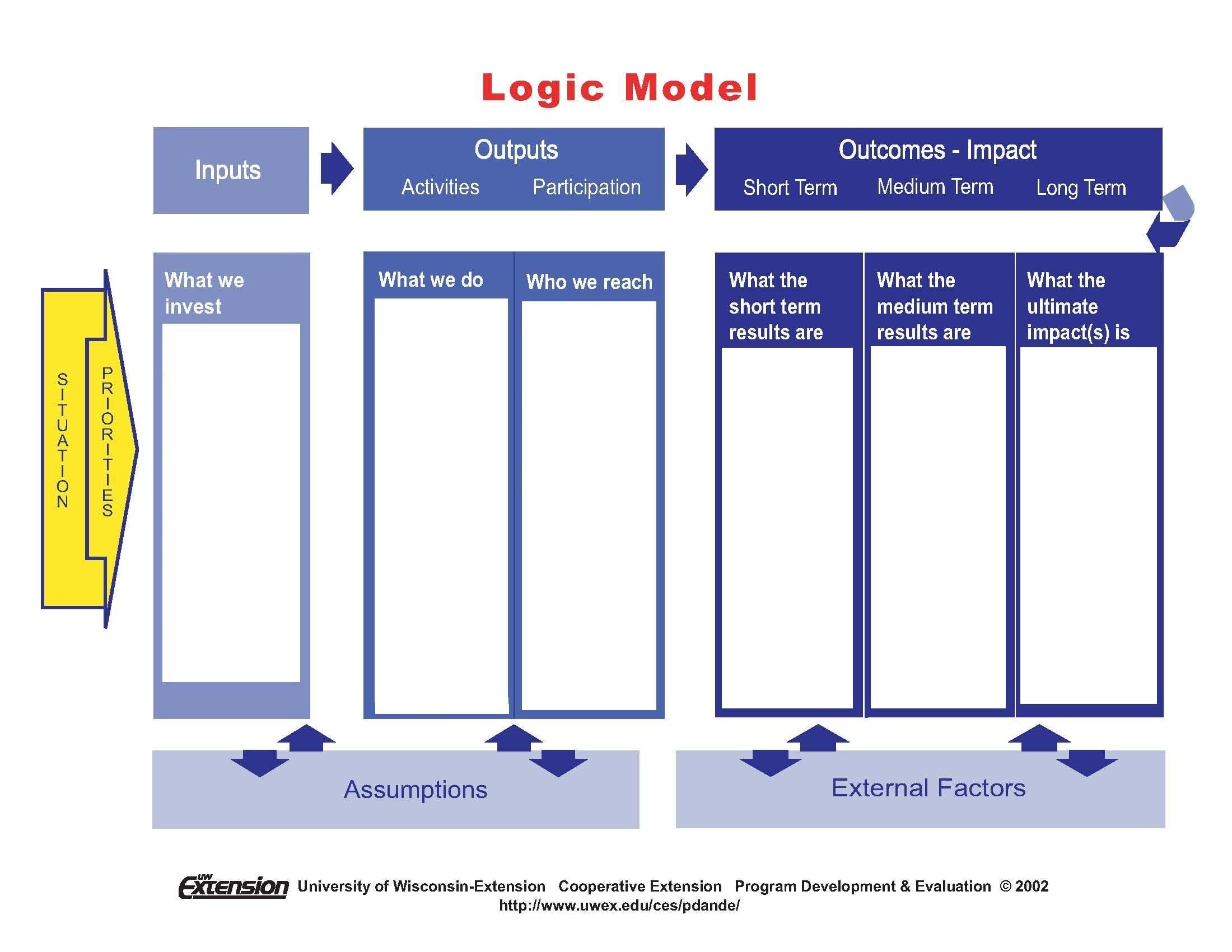 Logic Model Template Powerpoint Logic Model Template